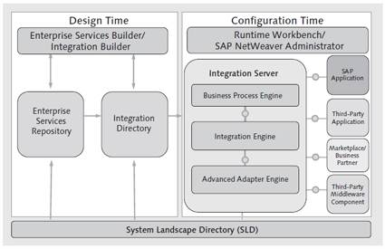 Implementation Phases in SAP NetWeaver PI