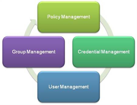 Identity and access management via FIM 2010