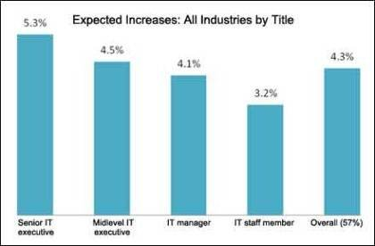 Expected CIO salary increases