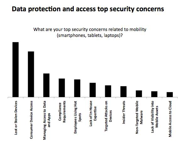 Mobile security data protection concerns