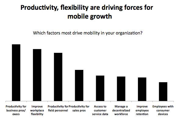 Driving forces for mobile growth