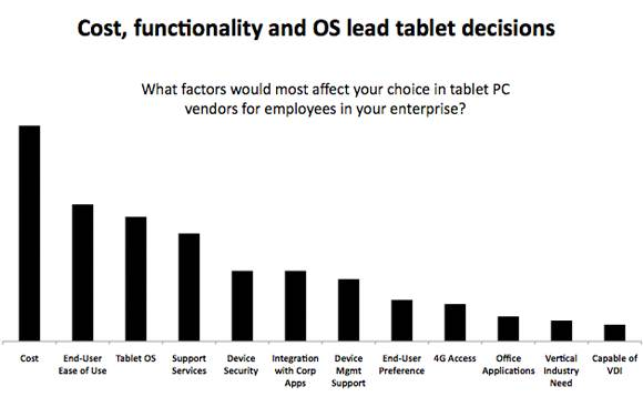 Investing in tablets