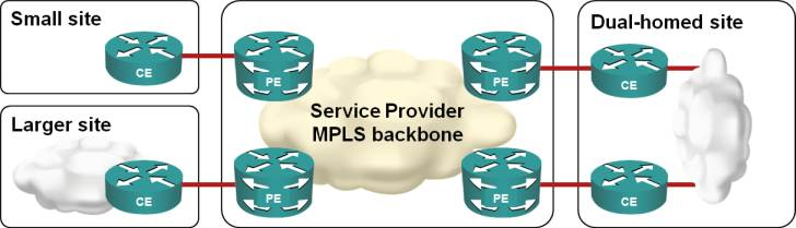 MPLS VPN Topology