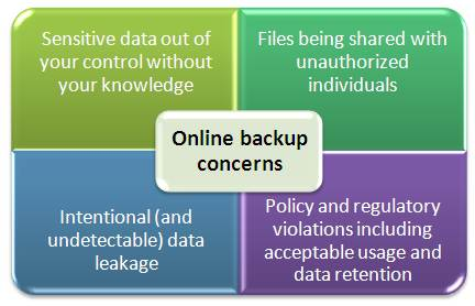 security risks related to online computer backup usage