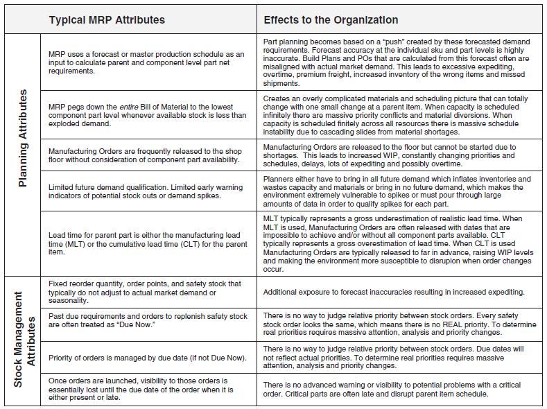 Figure 3-2: MRP shortcomings and their undesirable effects on organizations