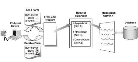 How a transaction application works and its parts