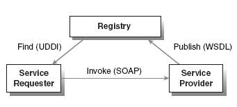 Basic architecture of service orientation or SOA