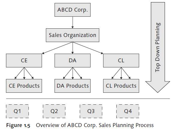 Overview of ABCD Corp. Sales Planning Process