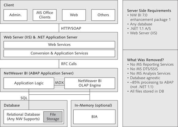 SAP BPC for NetWeaver Architecture