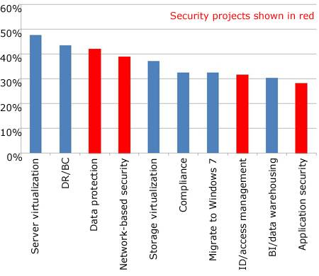 Security projects in 2010