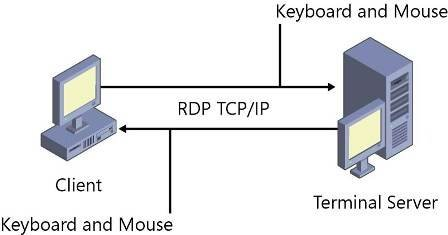How does RDS work?