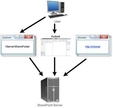 Centralizing everything in SharePoint