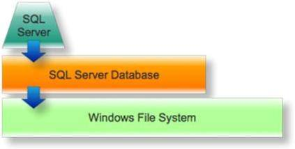 High-level SQL Server storage