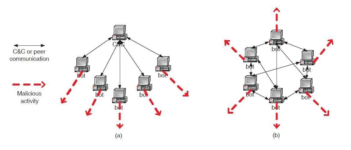 https://cdn.ttgtmedia.com/rms/misc/structuresBotNets.jpg