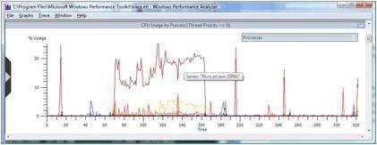 CPU Usage by Process graph