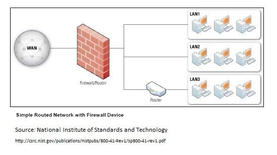 Network Firewall