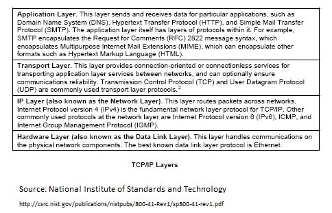 TCP/IP Layers NIST