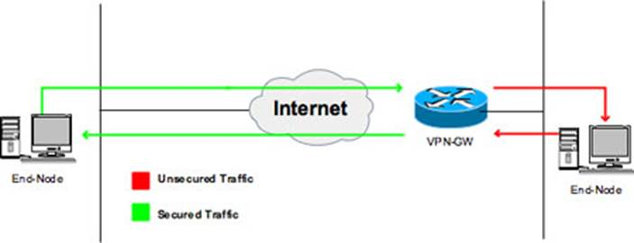 Client-to-site VPN diagram