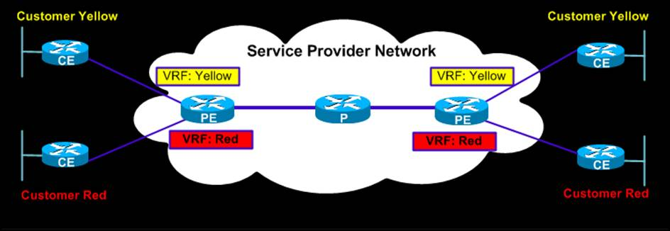 MPLS VPN network