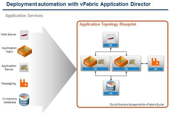 VMware vFabric Application Director's topology blueprint.