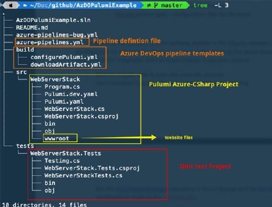 Pulumi WebServerStack repository layout.