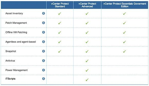 VMware vCenter Protect Editions.