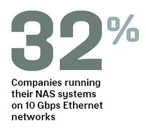 Firms running NAS on 10 Gbps Ethernet