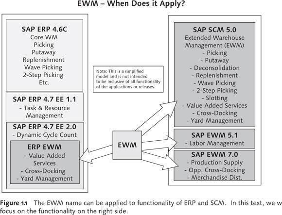 EWM – When Does it Apply?