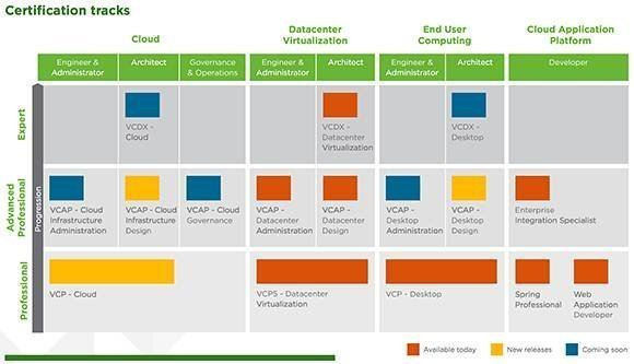 choose the right vmware certification path data center cloud or euc