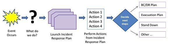 pci incident response plan template - building an incident response plan