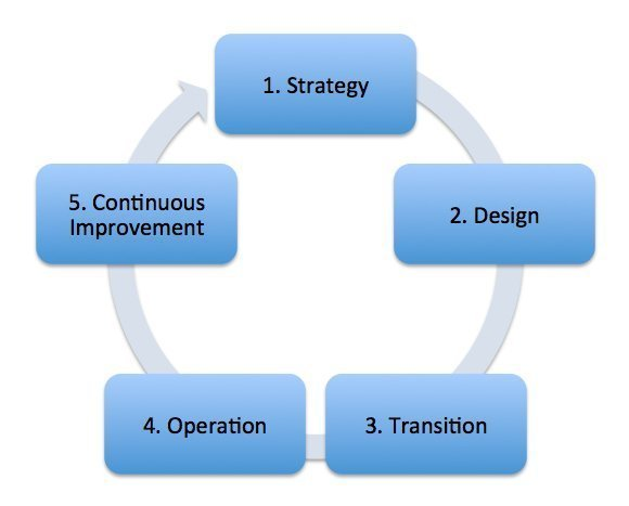 ITIL service and support cycle