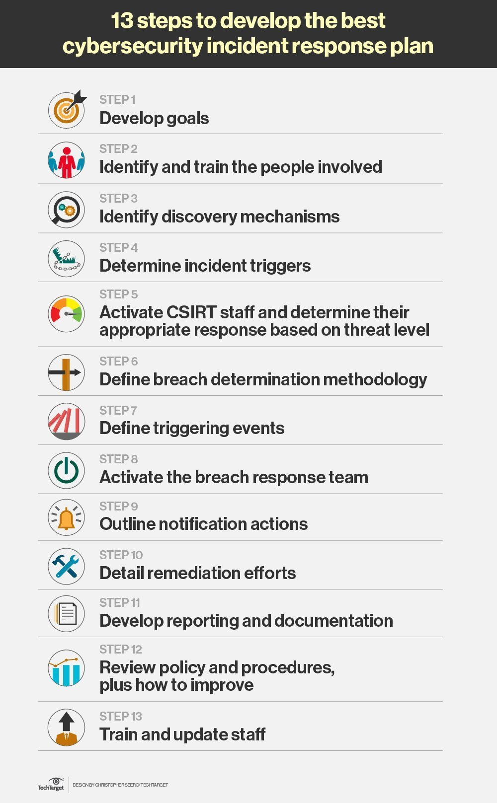The Steps To Effective Cybersecurity Incident Response - Cyber security incident response plan template