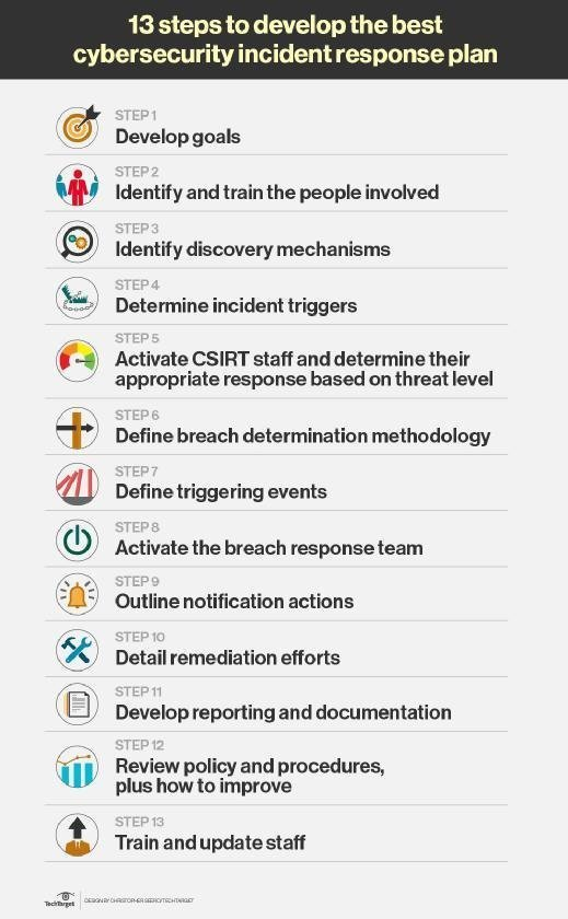 13 steps to develop the best cybersecurity incident response plan