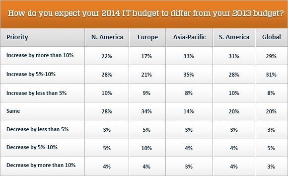 IT 2014 budget, 2014 budget vs. 2013 budget