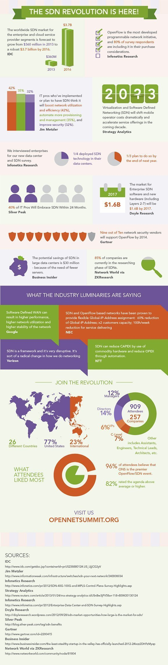 Infographic: The growth of the SDN market