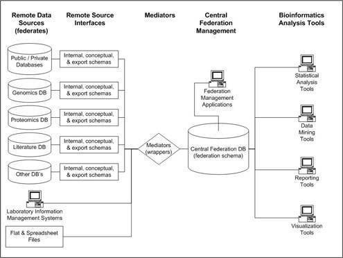 How Federated Databases Benefit Bioinformatics Research on