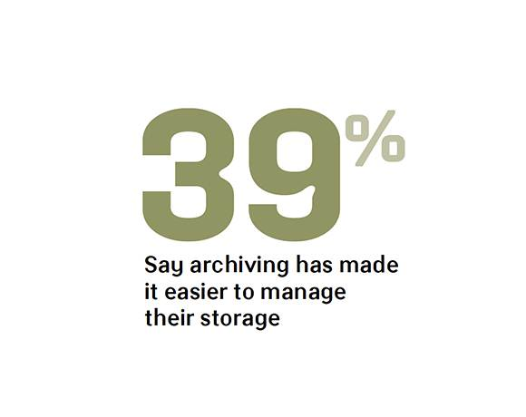 Percent saying archiving helps manage storage