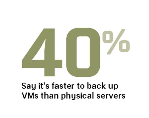 VM backup faster than physical servers