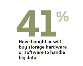 Purchases to handle big data