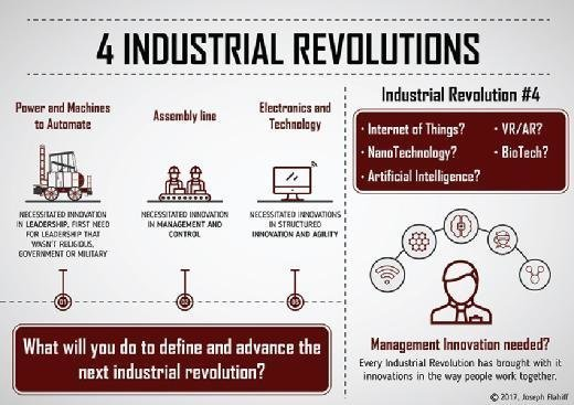 Past industrial revolutions changed how people work and are managed. The current one will be no different.