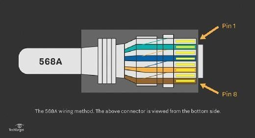 Straight Through Cable Learn About Utp Wiring And Color Coding