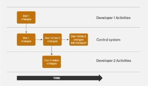Development workflow in an ABAP environment.