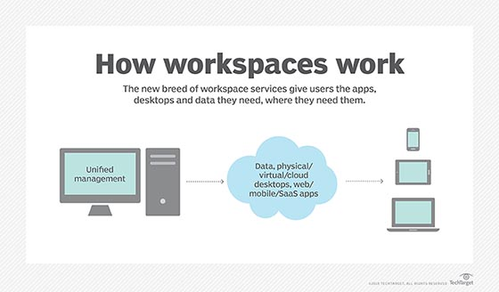 Workspace suites for end-user computing
