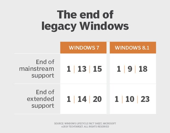 Windows end-of-life schedule