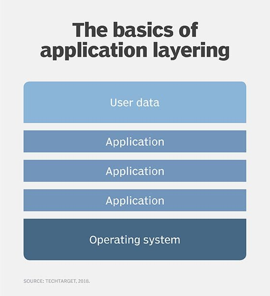 Six ways to simplify Citrix App Layering