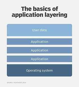 Basics of application layering