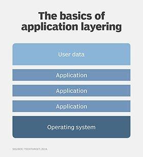 App layering basics