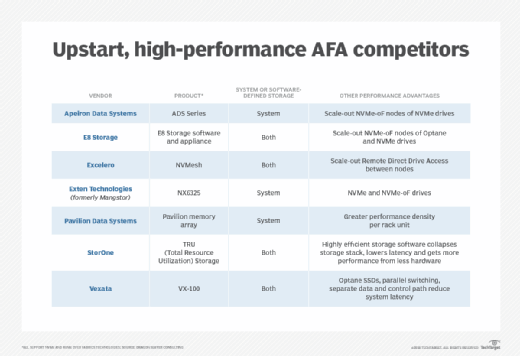 New, high-performance AFA competitors