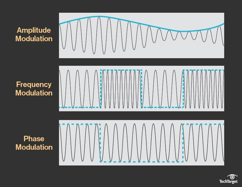 What is modulation? - Definition from WhatIs com