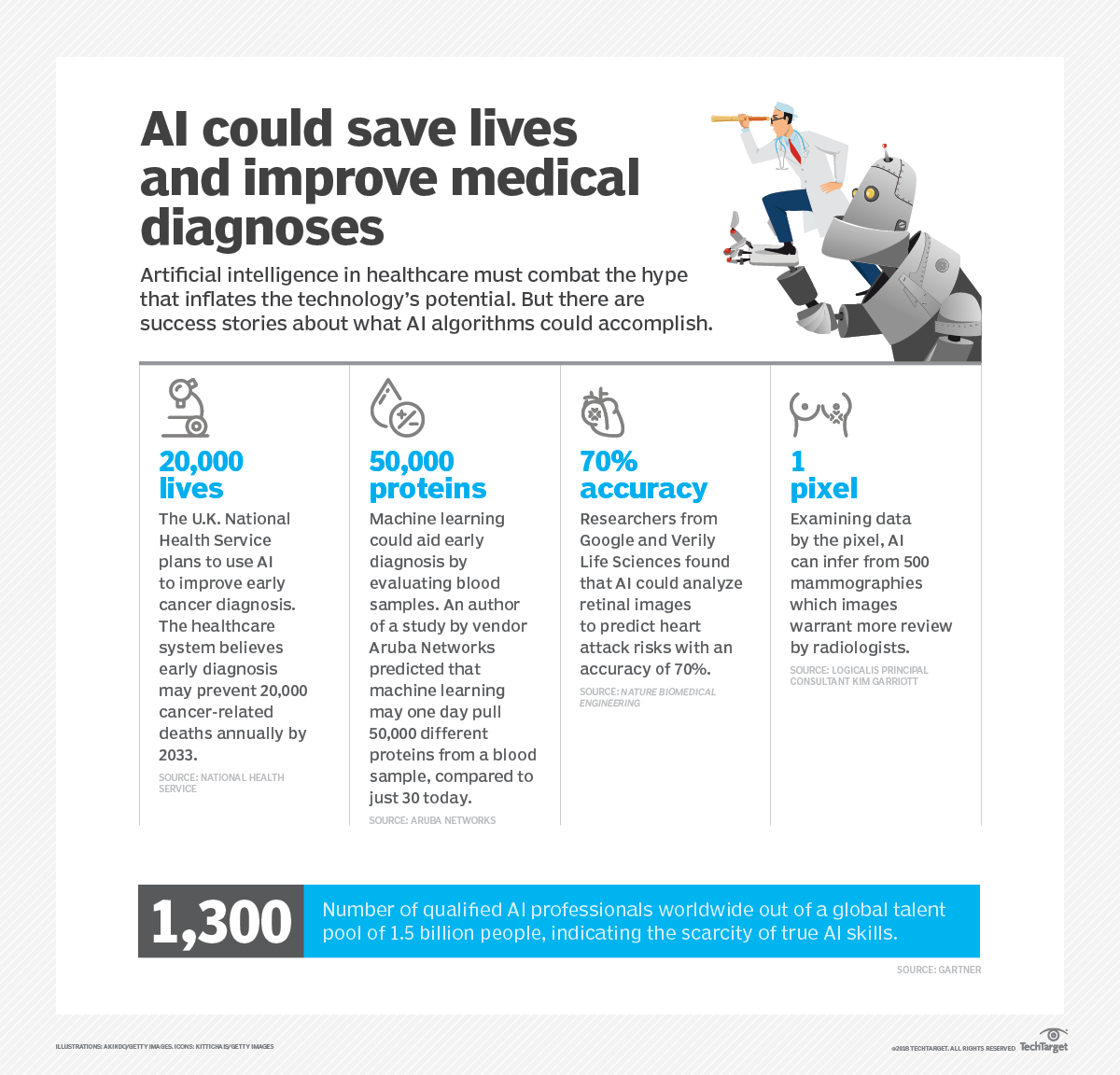 The present and future use of AI in healthcare